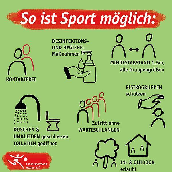 Infografik Landessportbund Hessen e.V.: So ist Sport wieder möglich.